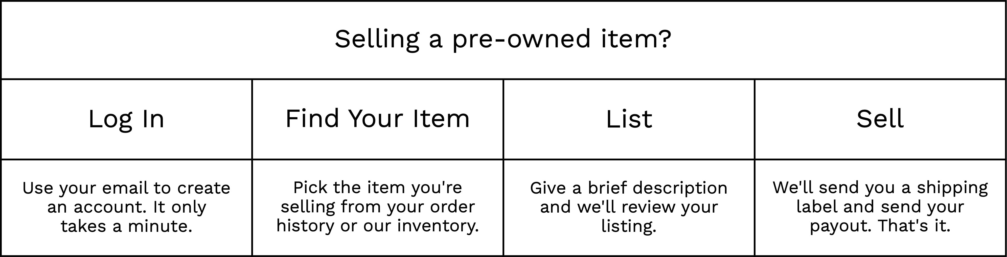 selling pre-owned process
