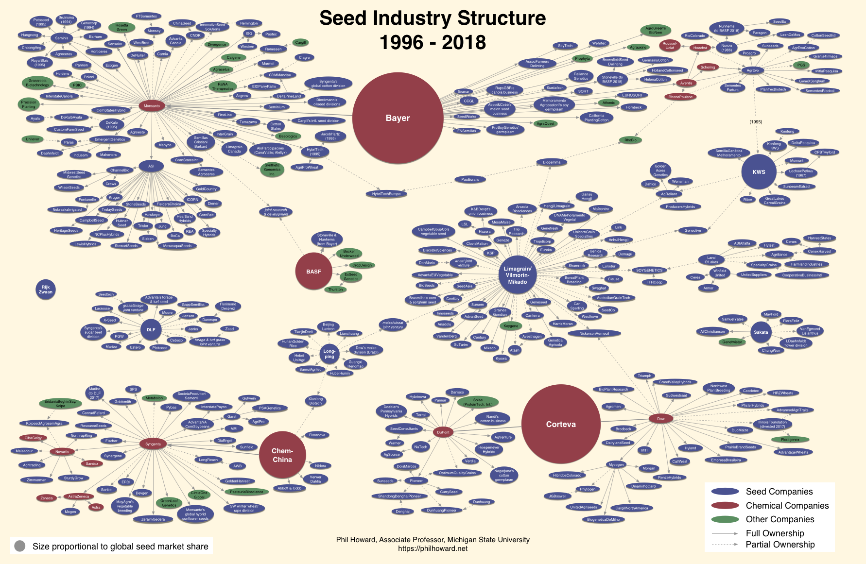 Seed Monopoly Chart