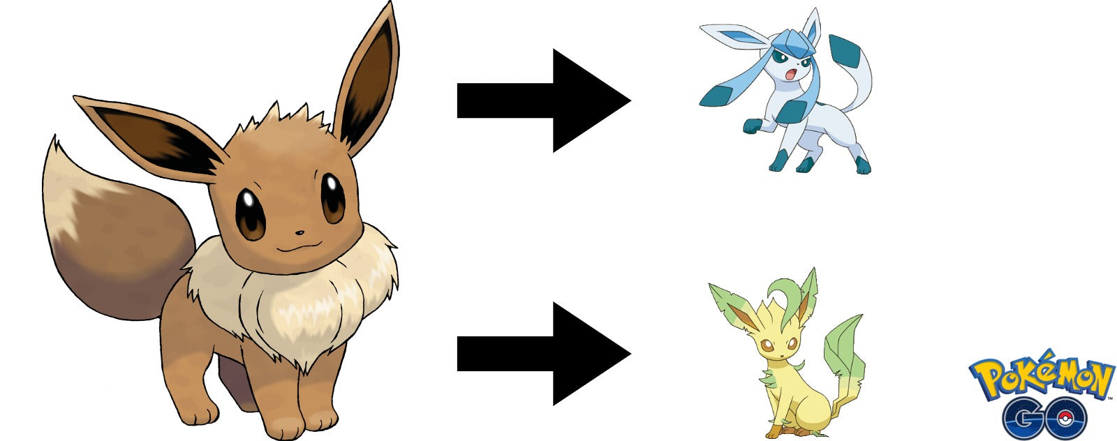 How to get Leafeon and Glaceon in Pokemon Go banner