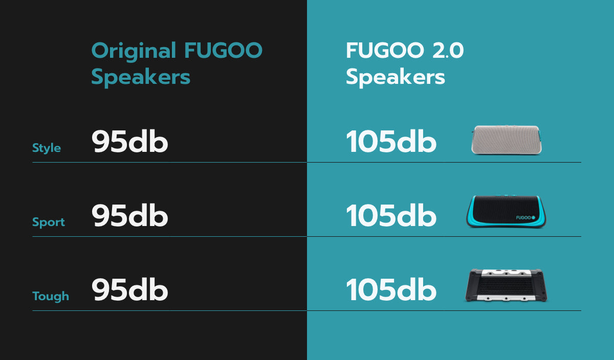 before-and-after-fugoo-decibels