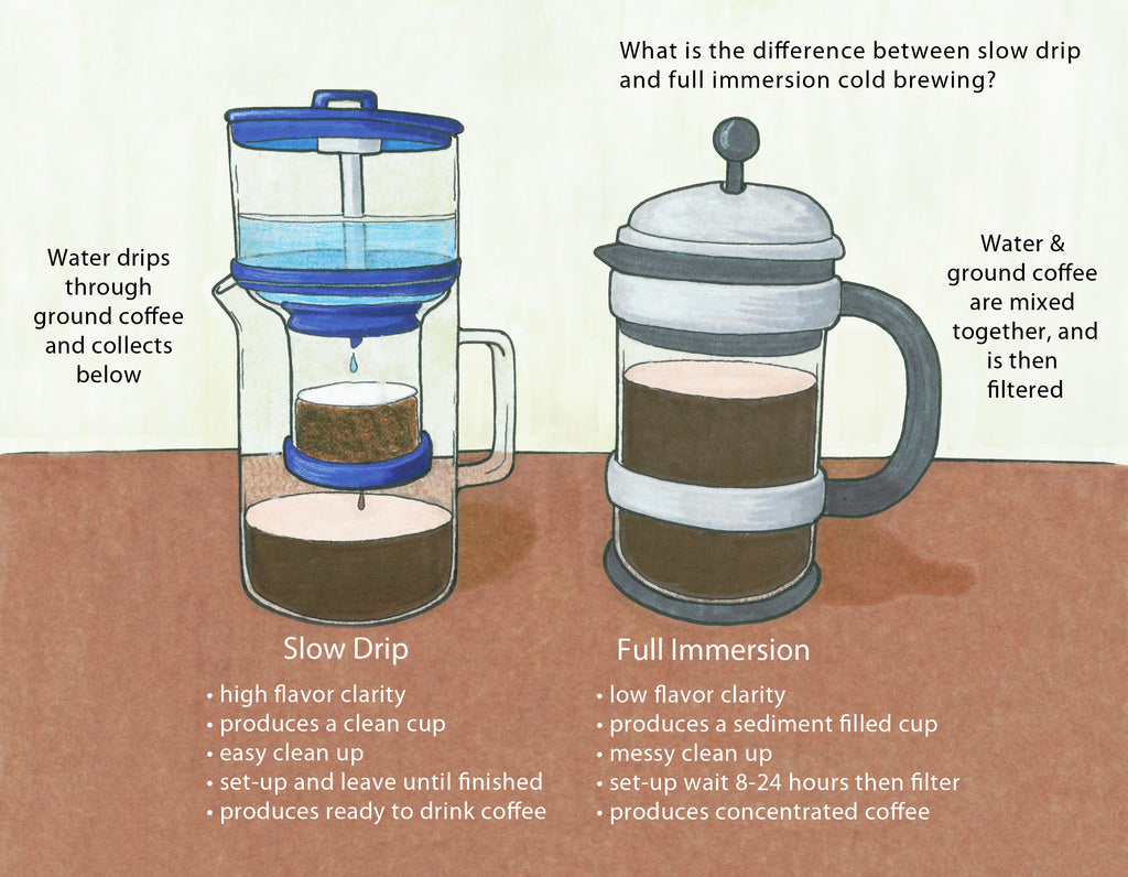 the difference between slow drip and full immersion