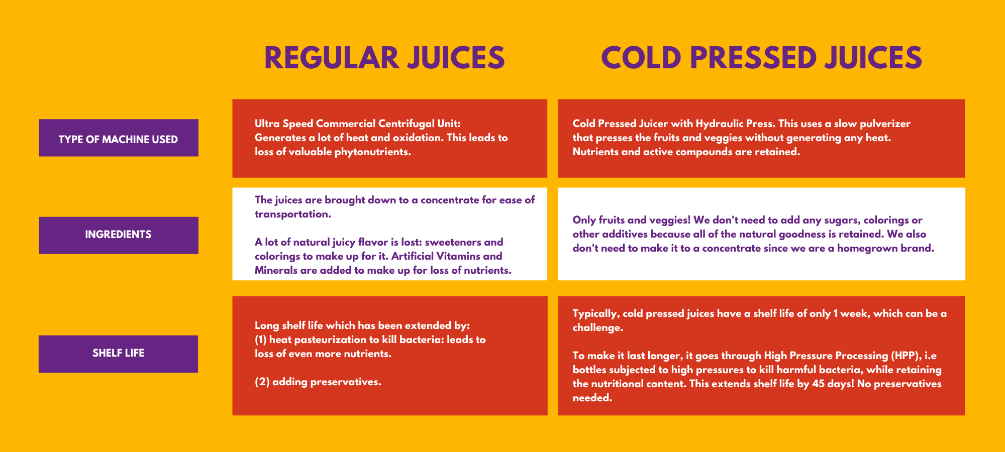 Regular Juices vs. Cold-Pressed Juices