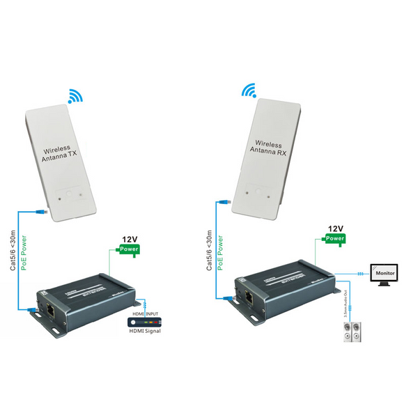 HSV891W HDMI wireless extender solution