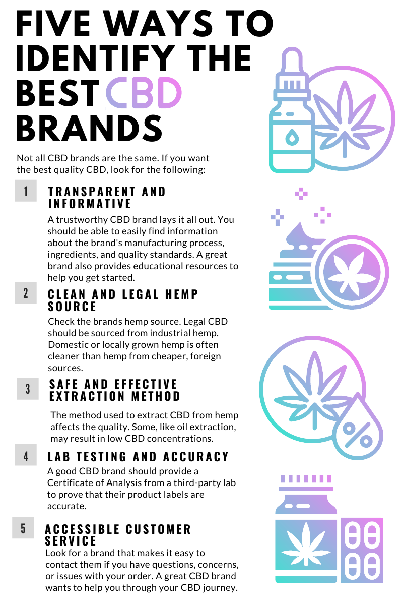 How to find the best cbd brand infographic