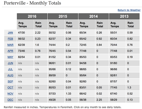 Porterville, Tulare County, San Joaquin Valley, Terra Bella, Calif. Rainfall Index
