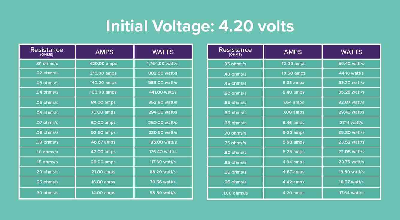 Voltage chart for different resistances