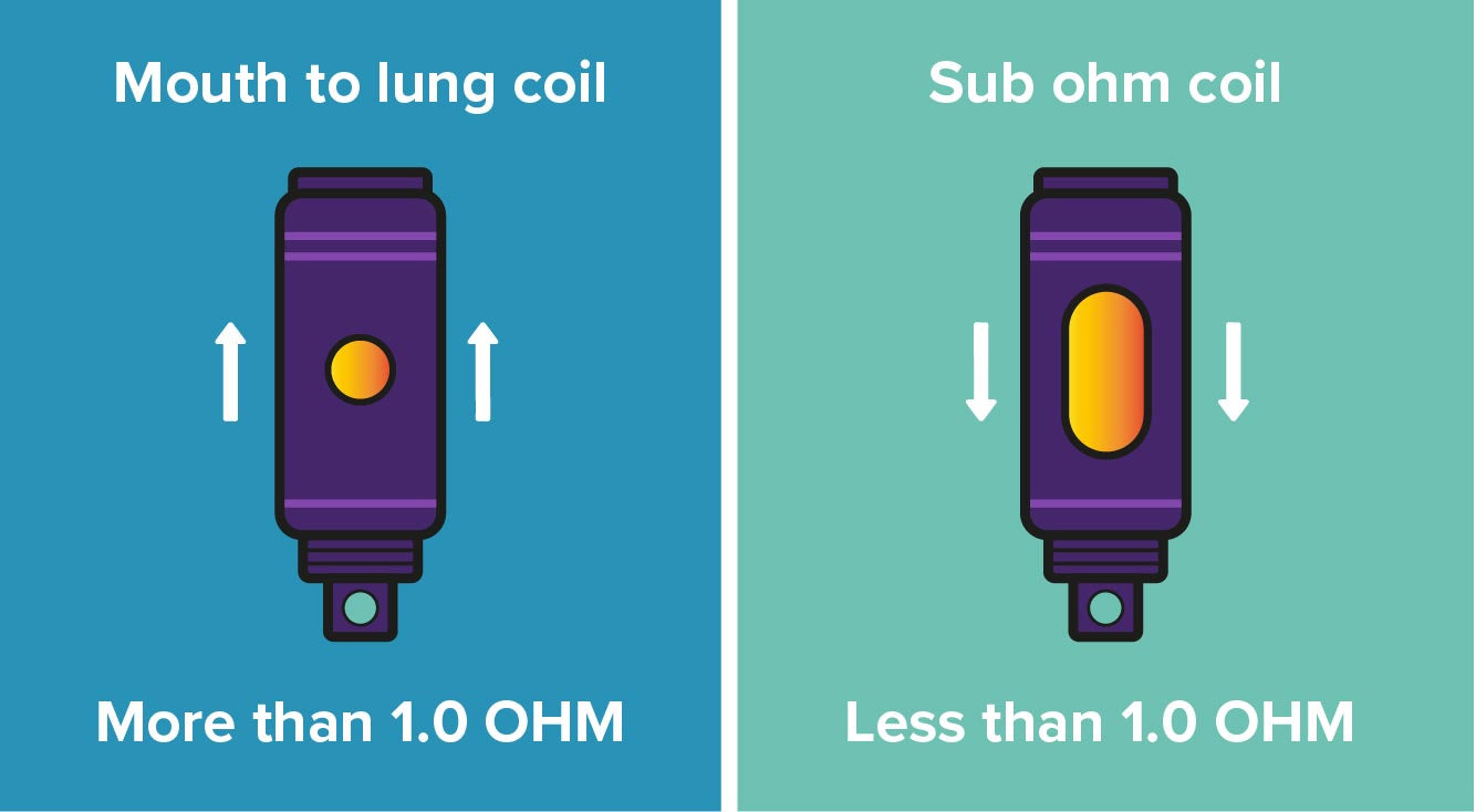An Illustration Showing What is Coil Resistance and Ohms