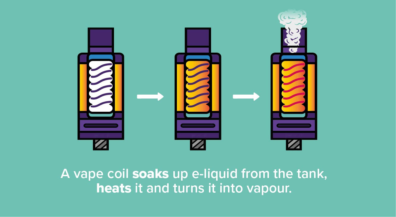 How Does Vape Coil Works