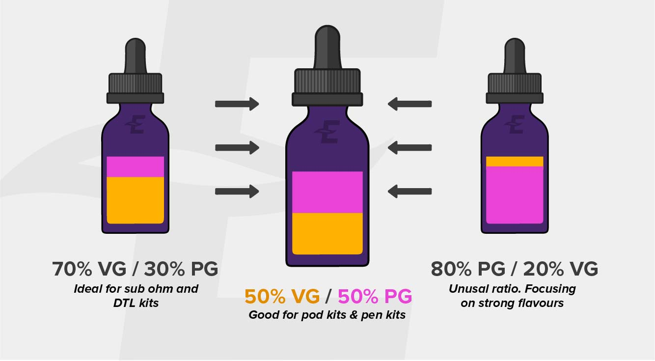 Illustration Showing VG and PG Ratios