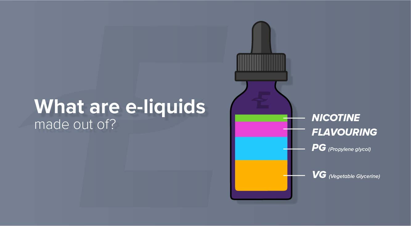 Illustration Showing What are Eliquids Made of
