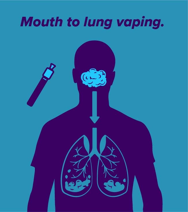 Mouth To Lung Vape Kits