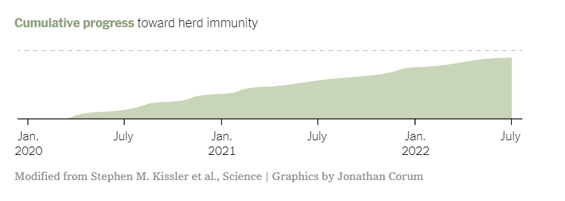 Cumulative progress towards herd immunity