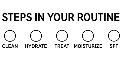 Steps in Your Skincare Routine