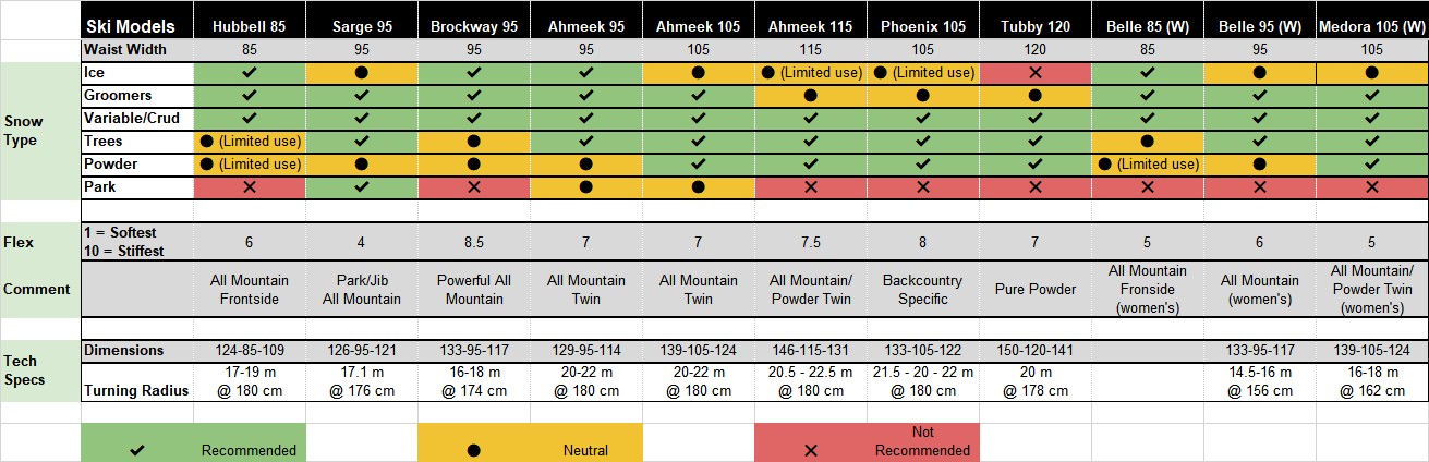 2019 Ski Comparison Table