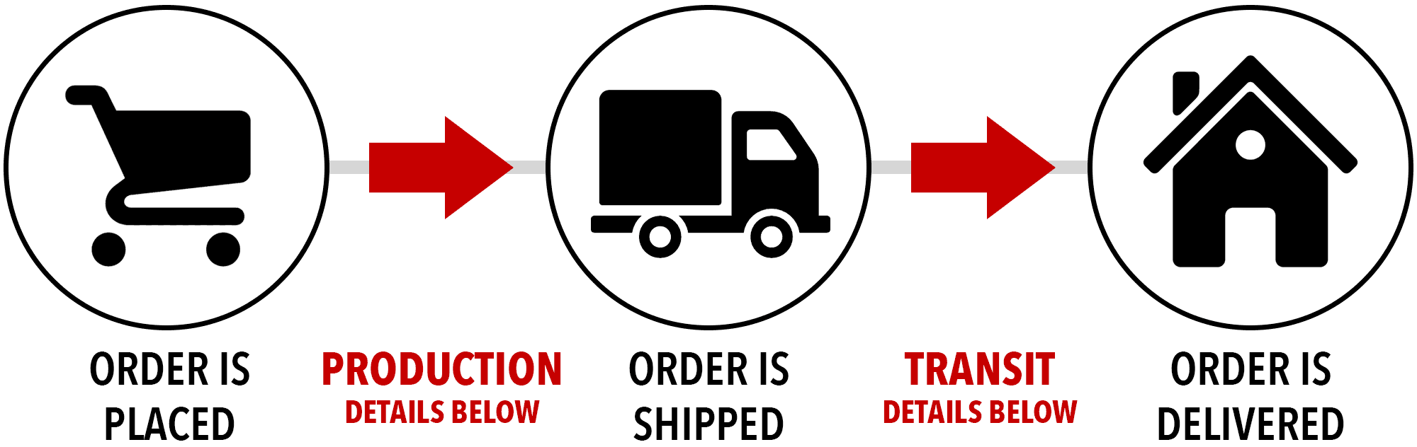 leatherneo shipping and handling time