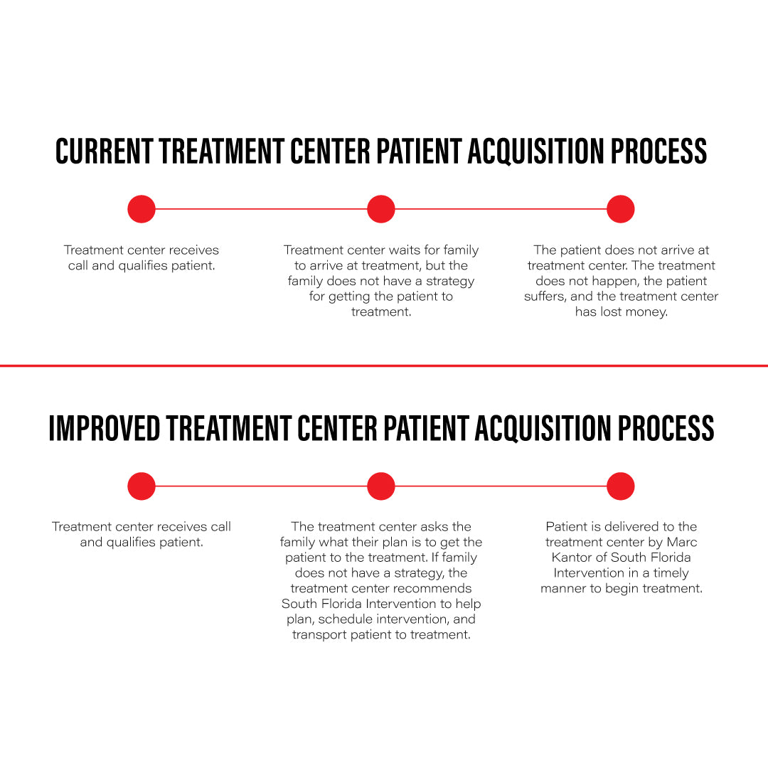 improved addiction treatment center patient acquisition process
