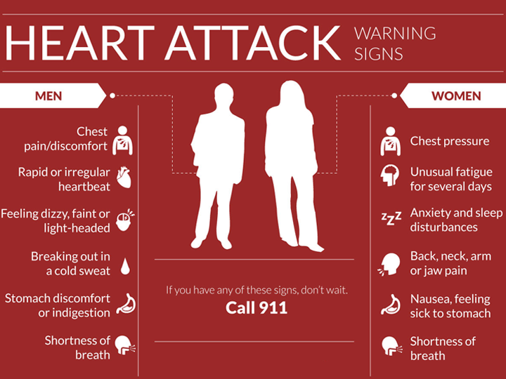 Heart Attack Symptoms for Men and Women