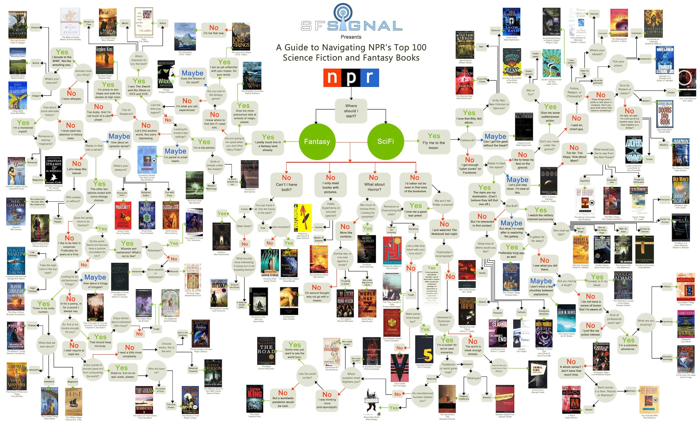 Flowchart of sci-fi & fantasy books guide by NPR