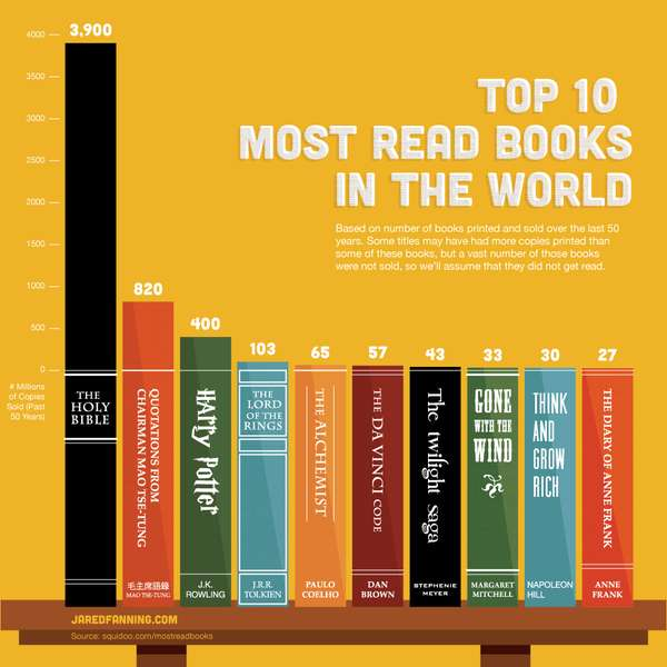 top ten most read books