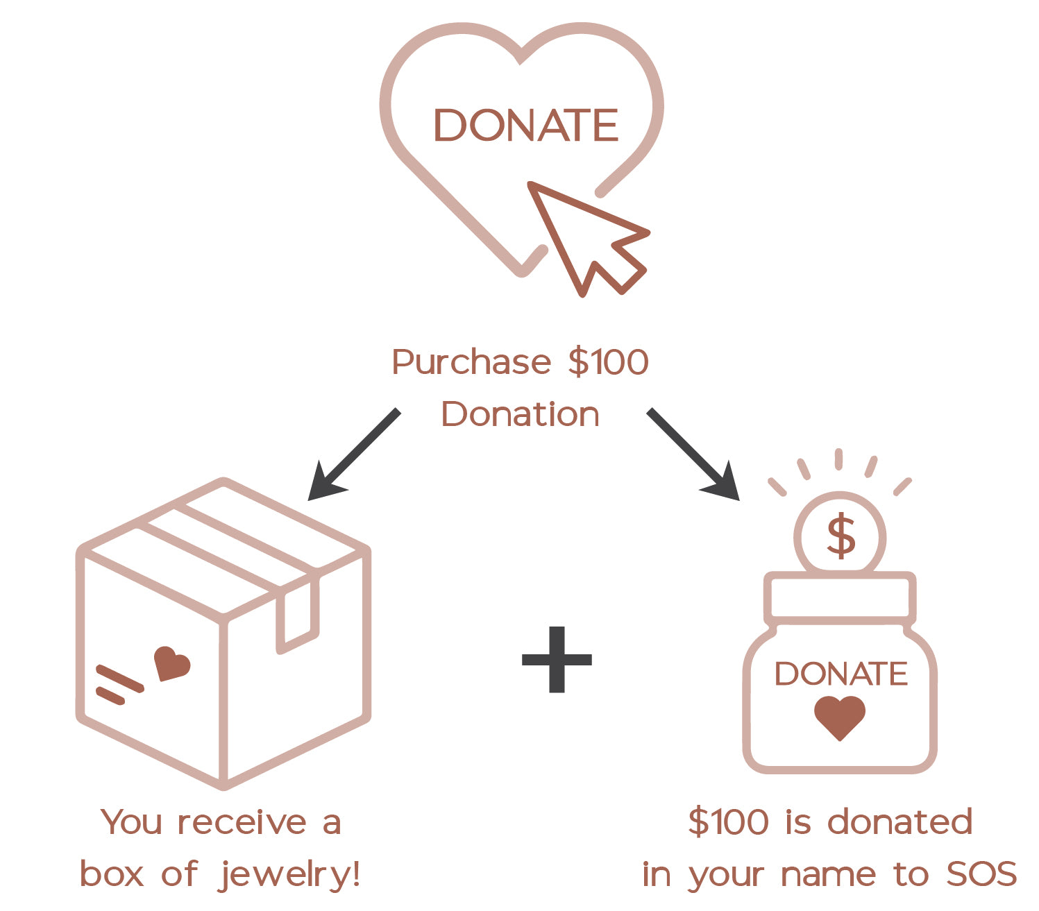We Give Back - Donate in heart with arrow to shipping box with heart with arrow to donation jar
