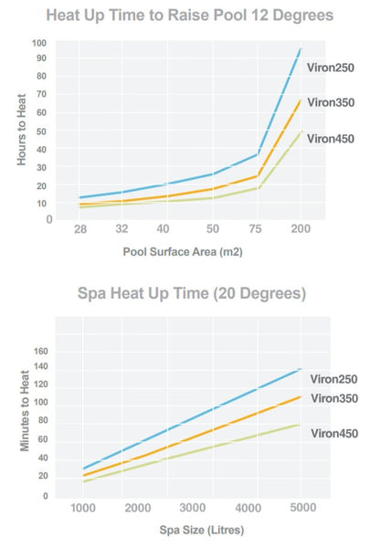 Viron Heater Heating Times