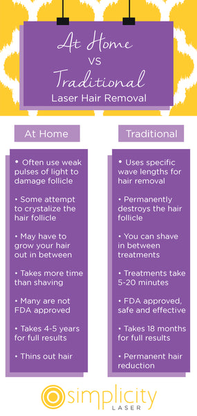 at home laser hair removal comparison