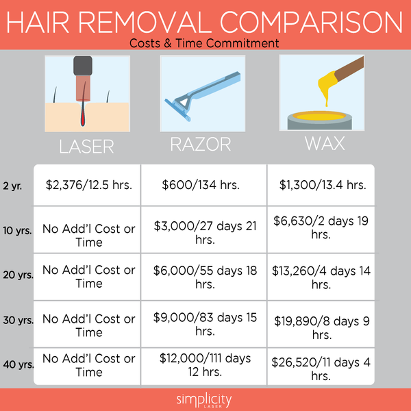 Is Laser Hair Removal Worth It