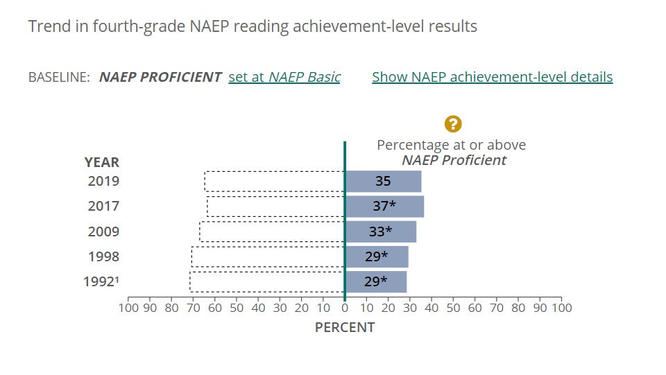 2019 Reading Proficiency Fourth Grade