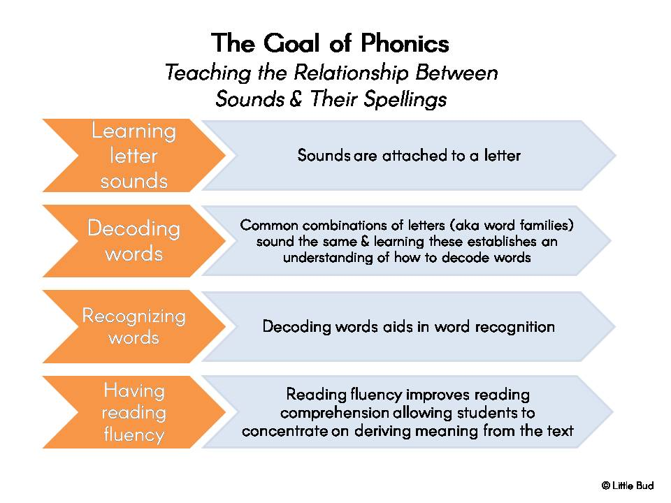 The Goal of Phonics