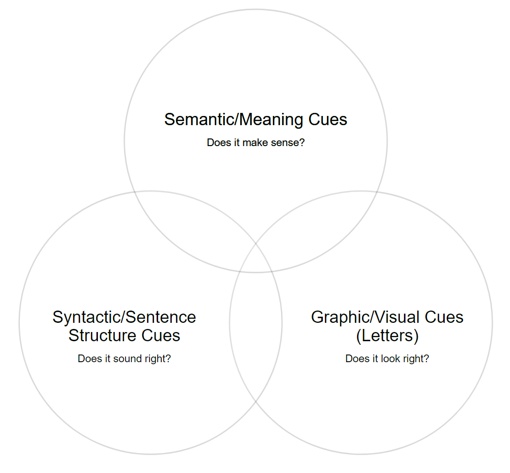 three-cue reading method