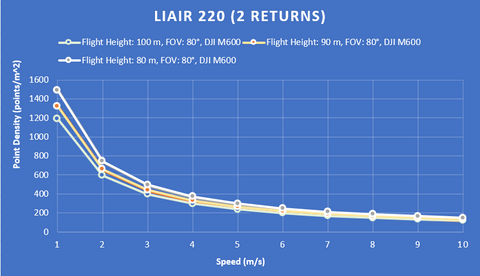 Liair 220 lidar point density chart
