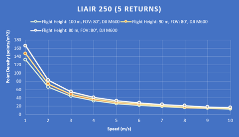 Liair 250 lidar point density chart