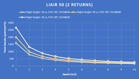 Liair 50 lidar point density chart