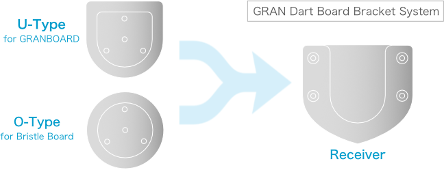 GRANBOARD132 has a easy to mount bracket system.  GRANBOARD132 einfaches Halterungssystem. GRANBOARD132 sistema di staffe easy. GRANBOARD132 système de support facile