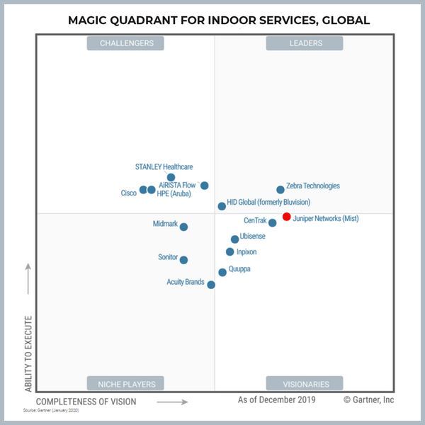 Juniper Networks (Mist) placed Furthest in Completeness of Vision for 2020 Gartner Magic Quadrant for Indoor Location