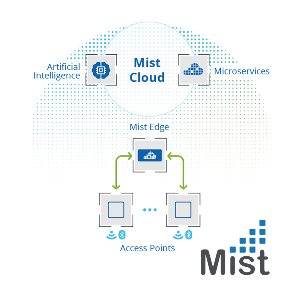 Mist ME-X5-M Edge Appliance, 4x10GBASE-X (SFP+), Supports 5000 Access Points, SFP – Optics not included - Network Warehouse