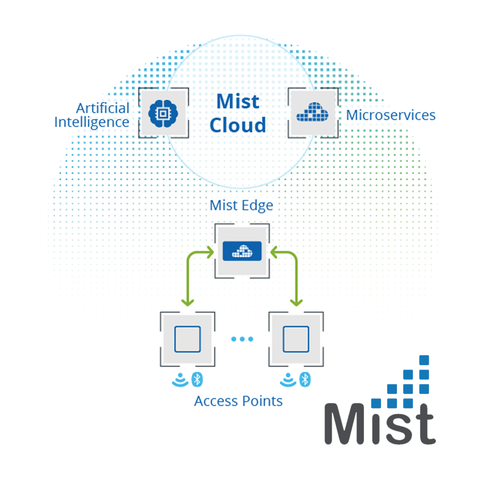 Mist ME-X10 Edge Appliance, 4x10GBASE-X (SFP+), Supports 10,000 Access Points, SFP – Optics not included - Network Warehouse