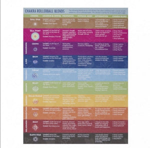 Chakra Crystals for doTERRA Essential Oil Blends - Interiors in Balance