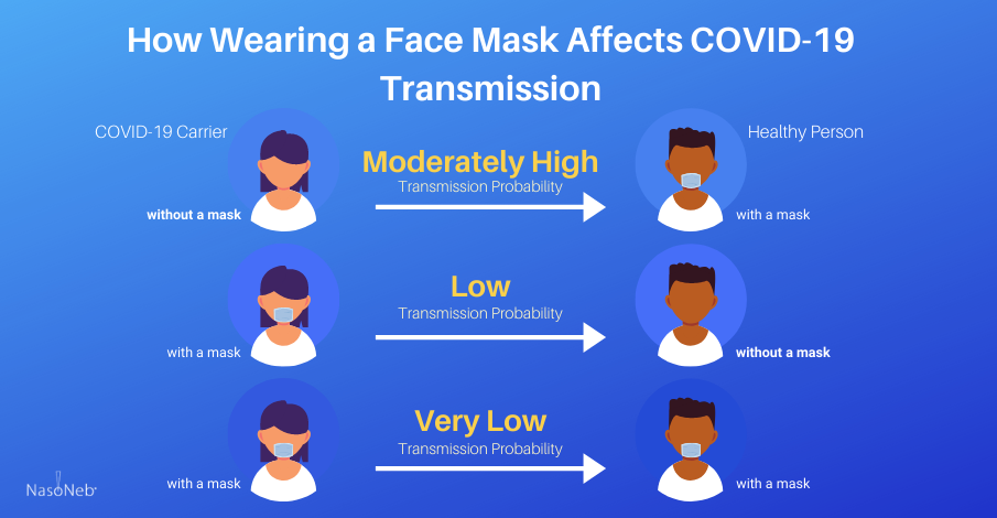 covid19-transmission-while-wearing-face-mask-