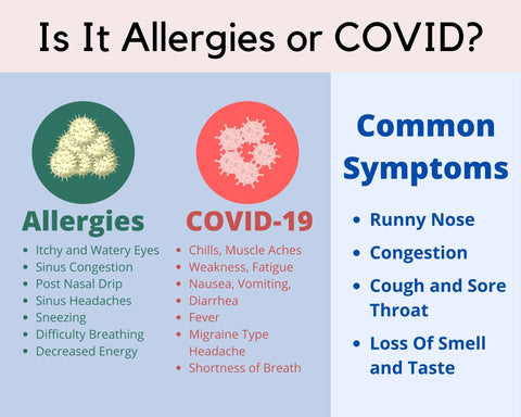 Is it allergies or COVID?