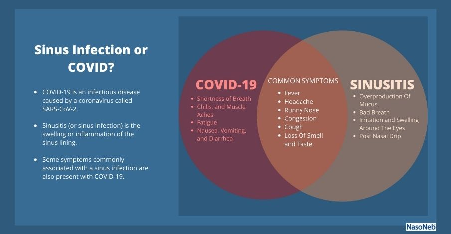 Sinus Infection or COVID