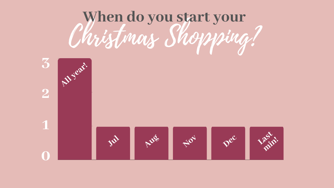 when do you start your christmas shopping