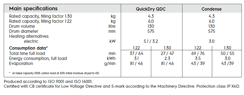 QuickDry-QDC-specpection