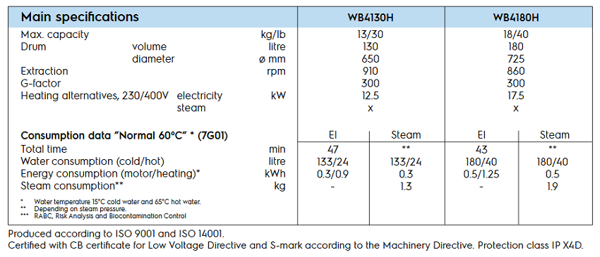 wh6-6-specifications