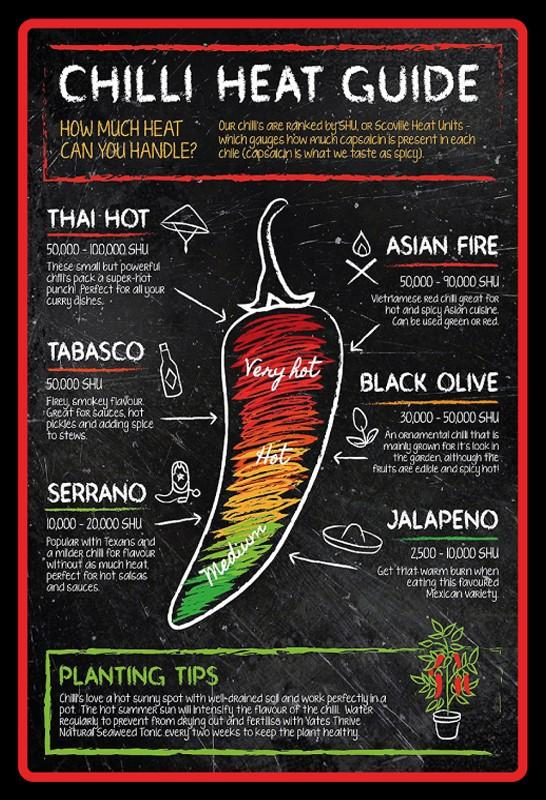 Chilli Heat Guide