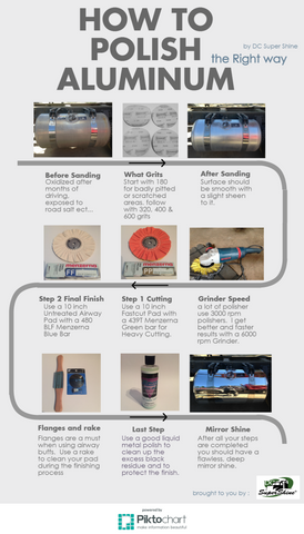 Step by Step InfoGraphic on How to polish Aluminum