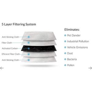 Face Mask replacement filters Pm2.5 5 layer filtering system activated carbon eliminates bacteria pollen dust pollution