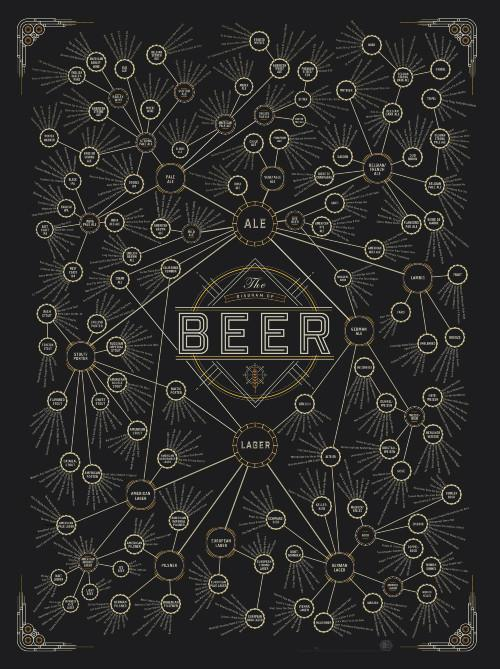 The Diagram of Beer