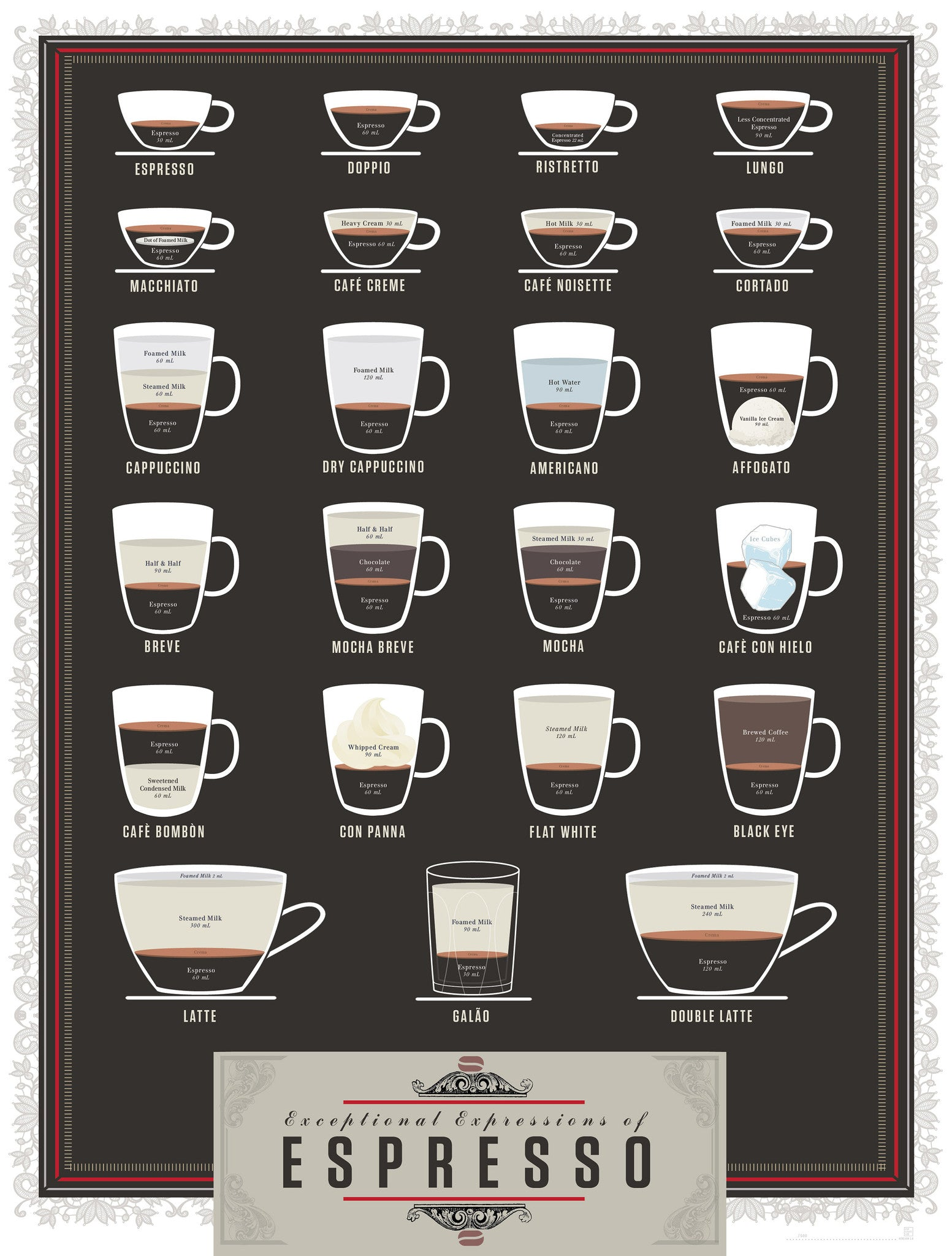 Exceptional Expressions Of Espresso Pop Chart Lab