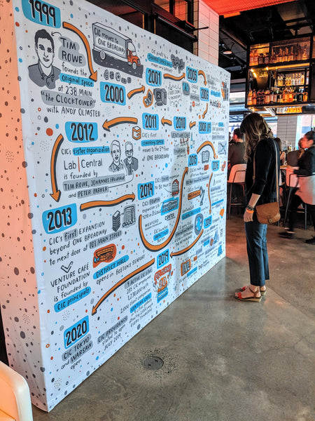 Brainstorm mural for 20th Anniversary for Cambridge Innovation Center (CIC)